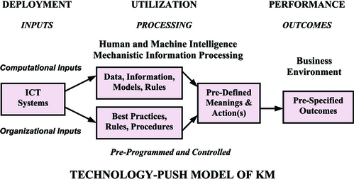 Integrating Knowledge Management Technologies In
